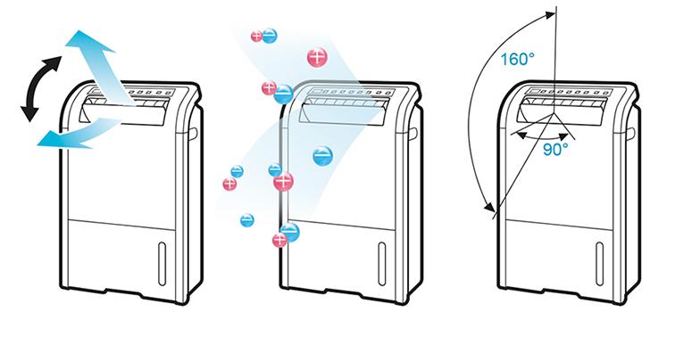 Máy lọc không khí và Hút ẩm Sharp DW-D20A - Air Purifier and Humidifier Sharp DW-D20A