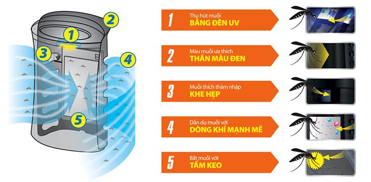 Máy lọc không khí và Đuổi muỗi Sharp FP-FM40E-B