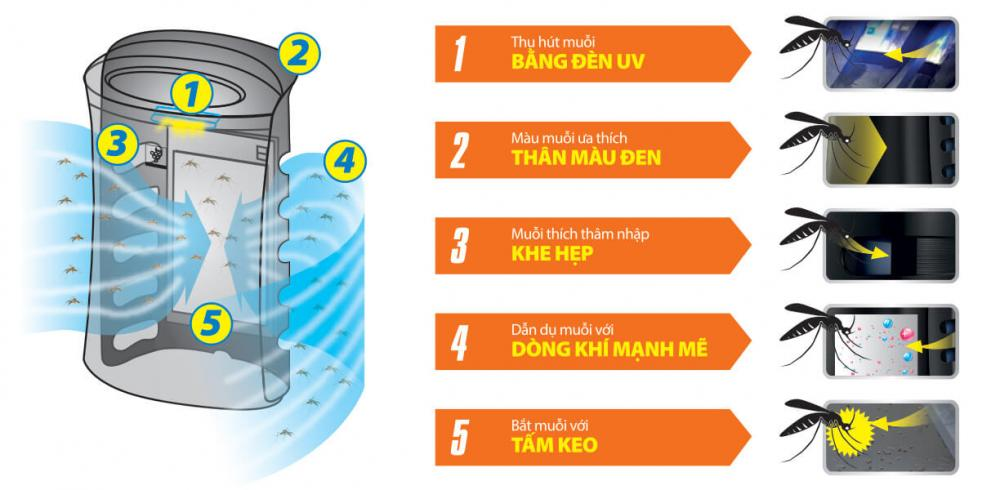 Máy lọc không khí bắt muỗi Sharp FP-GM30E-B